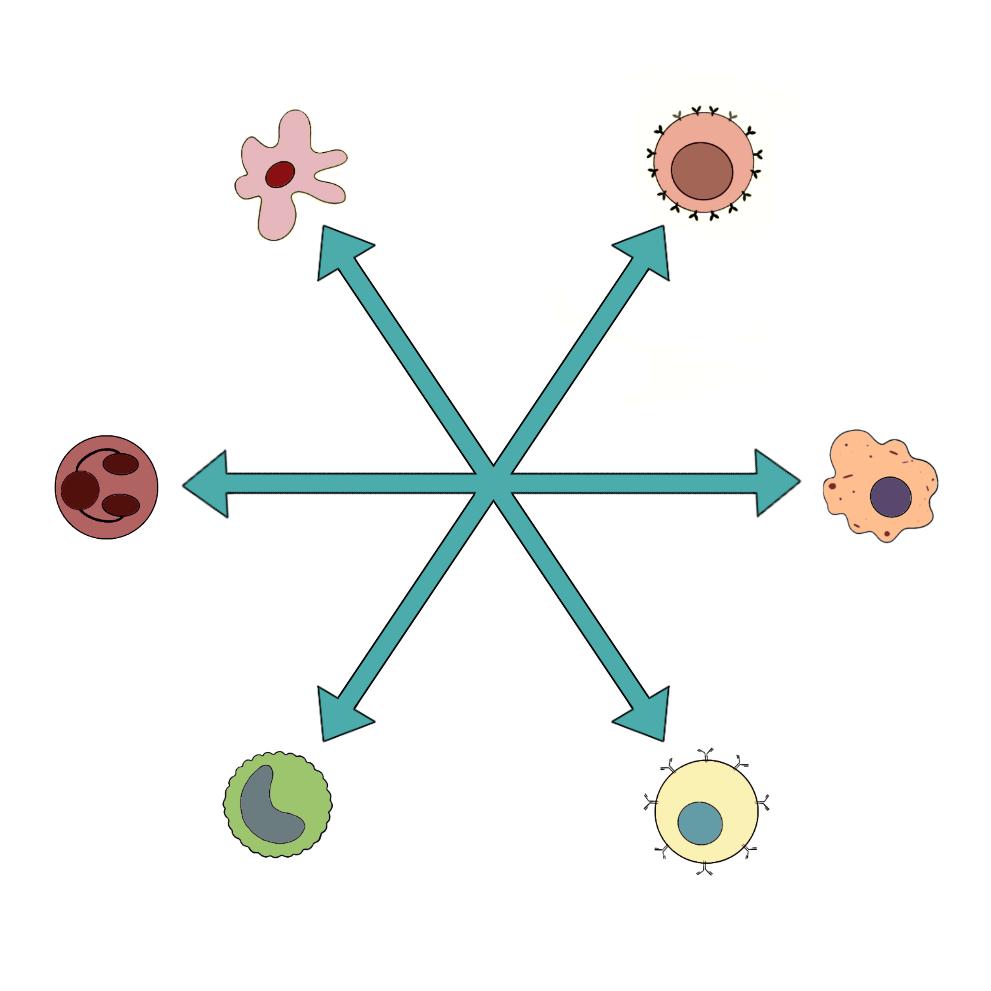 the research of tweak immune